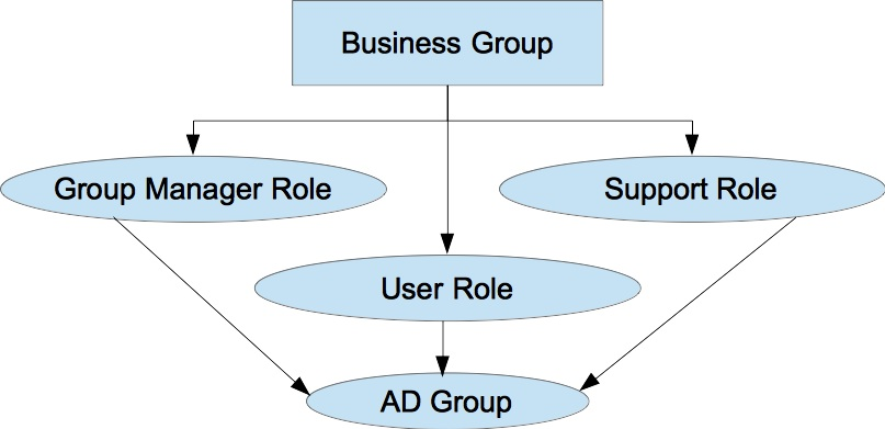 Business_Group_Roles